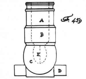 Abb. 5 Schiffsmörser (Fig. 459 nach Röding). A = Rohr; B = Bombenlager; C = Bodenstück; D = Schildzapfen; E = Treibladung