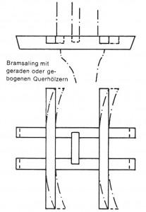 Abb. 13 Bauweisen der Bramsaling (ohne Maßstab)