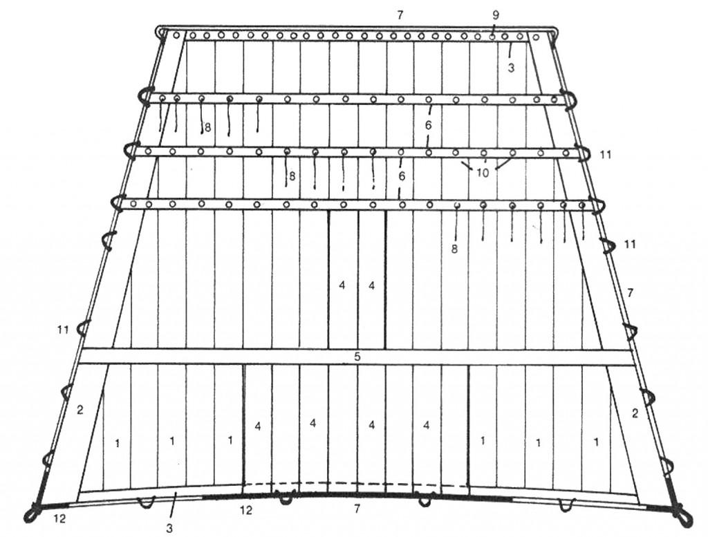 Abb. 14 Prinzipielle Anordnung der Bestandteile des Segels, dargestellt am Beispiel eines Marssegels