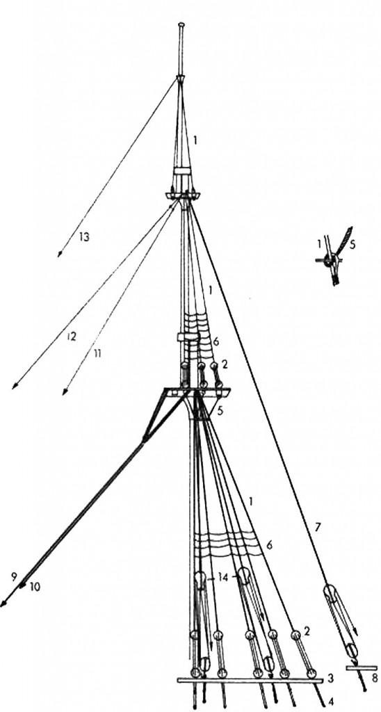 Abb. 19 Prinzipielle Anordnung der Wanten, Pardunen und Stage, dargestellt am Beispiel des Fockmastes