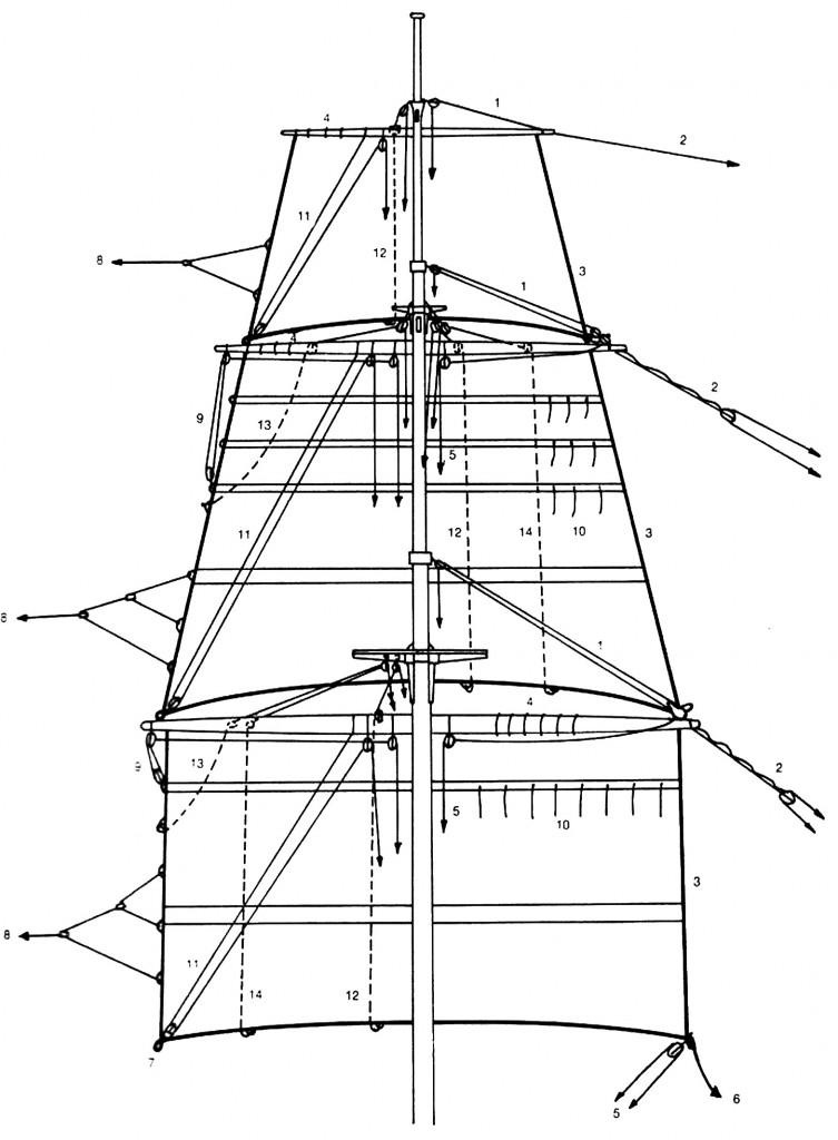 Abb. 24 Prinzipielle Anordnung des laufenden Guts an Rahen und Segeln, dargestellt am Beispiel des Fockmastes