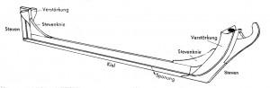Abb. 30 Übersichtszeichnung für den Zusammenbau von Kiel, Steven und Verstärkungen sowie für die Anbringung der Sponung