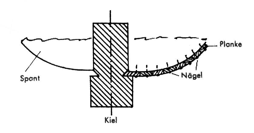 Abb. 33 Die Befestigung der Rumpfplanken mit Kleber und Heftnägeln